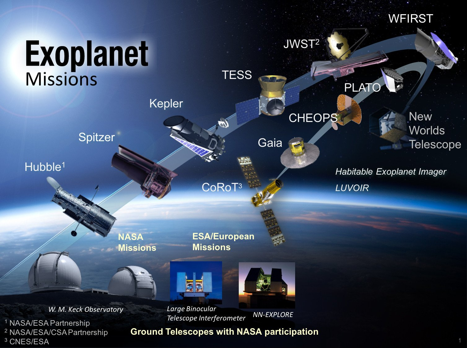Exoplanet missions