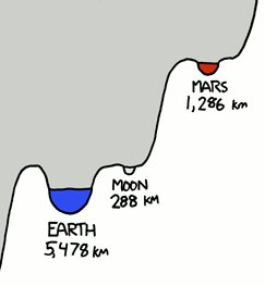 """fragment of """"Gravity Wells"""" by Randall Munroe, under CC-BY-NC"""